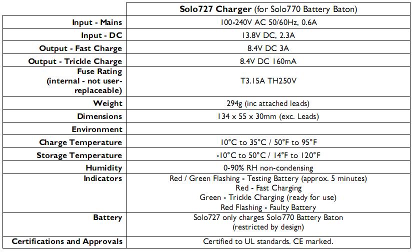 Bộ 2 Pin sạc SOLO 770-001 dùng với SOLO 461-001