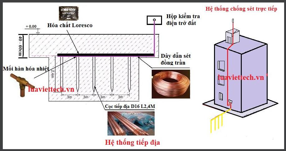 Hướng dẫn lắp đặt bãi tiếp địa chống sét đơn giản và dễ thực hiện chỉ với 5 bước Cần hhỗ trợ chi tiết hơn hoặc đặt hàng các trang thiết bị dùng trong lắp đặt bãi tiếp địa chống sét, lắp đặt kim thu sét, cột thu lôi chống sét, gọi ngay: 090 6688 114 - Luaviettech.vn hân hạnh phục vụ