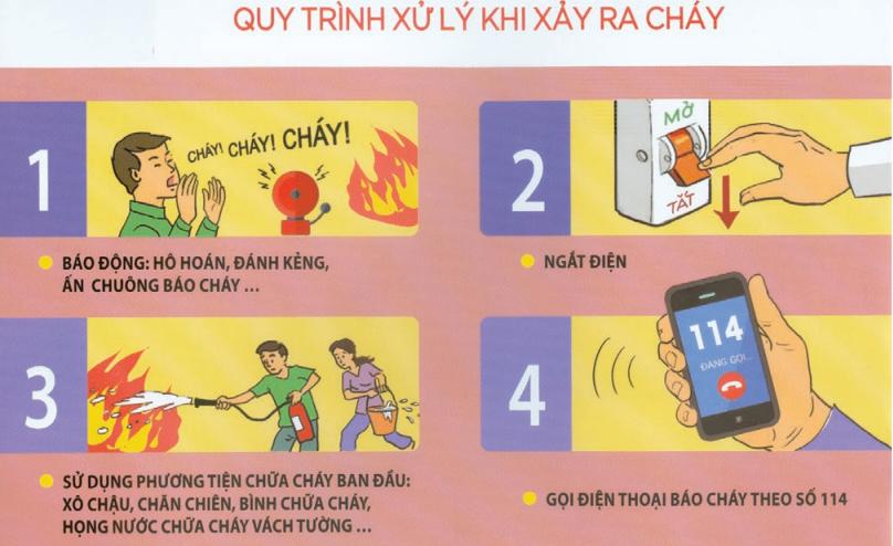 Quy trình 4 bước cần làm ngay khi xảy ra cháy tại nhà