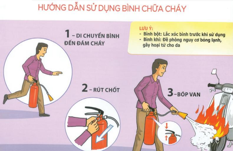hướng dẫn sử dụng bình chữa cháy Luaviettech.vn