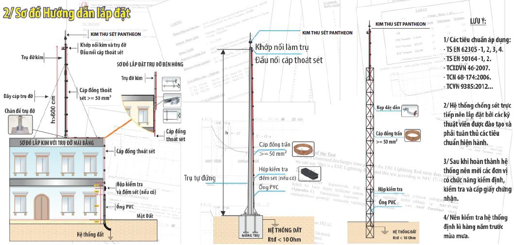 Kim thu sét chủ động phóng tia tiên đạo thế hệ mới Pantheon (Thỗ Nhĩ Kỳ), bán kính bảo vệ an toàn 63 mét, CX-040